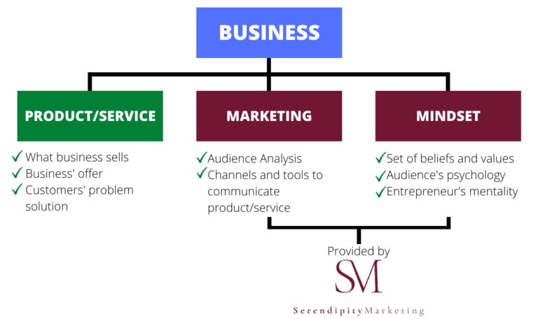 business-product-and-service-marketing-and-mindset-Product-and-Service-is-what-business-sells-the-business-offer-and-customers-problem-solution-Marketing-is-the-audience-analysis-and-the-channels-and-tools-to-communicate-the-product-and-service-Mindset-is-the-set-of-beliefs-and-values-audiences-psychology-and-entrepreneurs-mentality